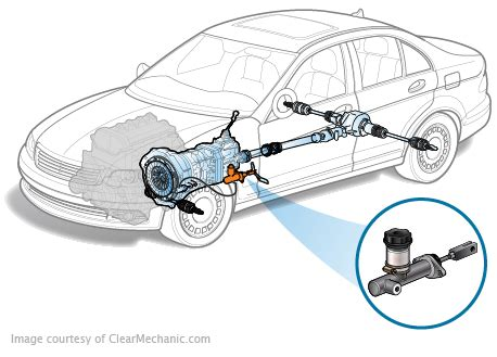 jeep liberty clutch master cylinder replacement cost estimate