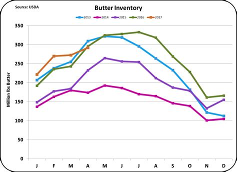 Milkprice Class And Component Prices Improve
