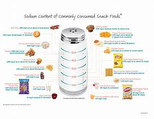 Foods to avoid with high sodium : Ideal weight for 5 feet girl