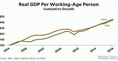 Economy Japan Deflation Gdp Usa