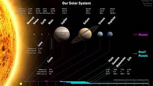 Dwarf Planets of our Solar System