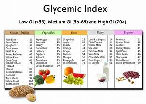 Glycemic Index – Foods, Diet, List, Chart and Glycemic Load