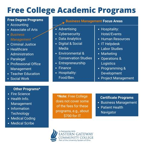 Degree Programs | Year Up Free College Opportunity