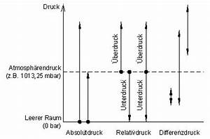 Druck Berechnen : unterschied zwischen absolut relativ und differenzdruck ~ Themetempest.com Abrechnung