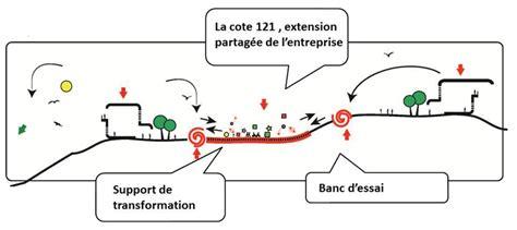 charte de développement durable île de nantes 44 cote 121 antipolis agence franck boutté consultants