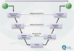 Allabouttesting  Chapter 1 2 Software Testing Life Cycle