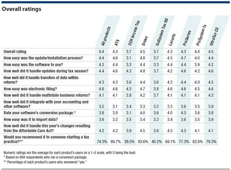tax software survey