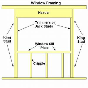 Weight Distribution In Load Bearing Wall