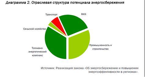 Энергосбережение в электроэнергетике Митрофанов С.В