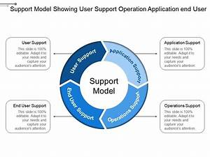 Support Model Showing User Support Operation Application End User