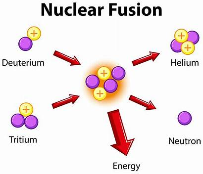 Fusion Nuclear Diagram Vector Showing Illustration Helium
