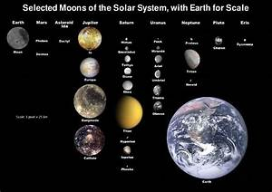 Solar System Moons Diagram - Space & Astronomy Pictures ...