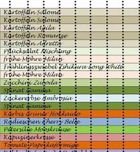Wann Welches Gemüse Pflanzen Tabelle : selbsternte im test evidero ~ Frokenaadalensverden.com Haus und Dekorationen