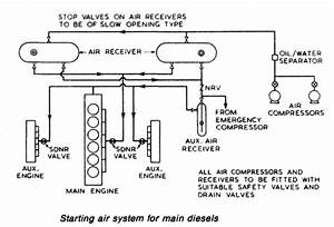 Air Starting System For Marine Diesel Engine