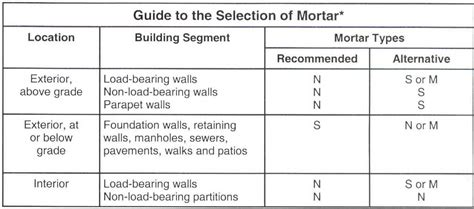 estimate guide cava building