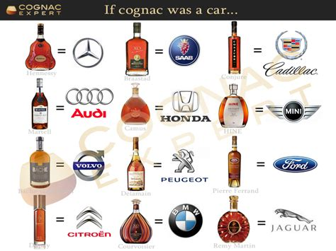 If Cognac Was A Car, What Kind Of Brand Would Hennessy
