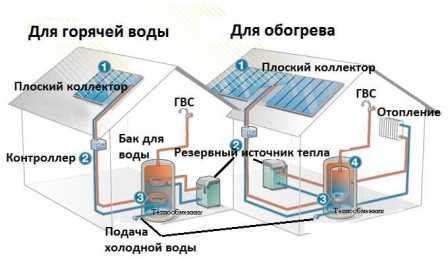 Сделай сам альтернативные источники энергии самодельная солнечная батарея и ветряная мельница