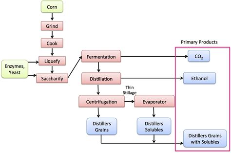 process flow diagram of ethanol from corn repair wiring