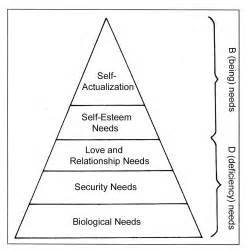 Blank Maslow's Hierarchy of Needs Pyramid