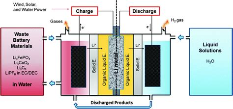 Lithium Battery Diagram by Lithium Liquid Battery Harvesting Lithium From Waste Li