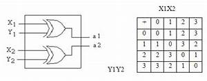 Logic Diagram For Gf Adder And Addition Table For Gf  4