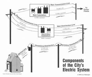 components of the an electrical system electric system With hubbel home wiring system a brochure