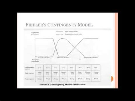contingency theory  leadership youtube