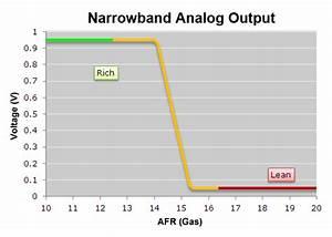 Plx Wideband O2 Air Fuel Ratio Sensor Modules  Gauges  And