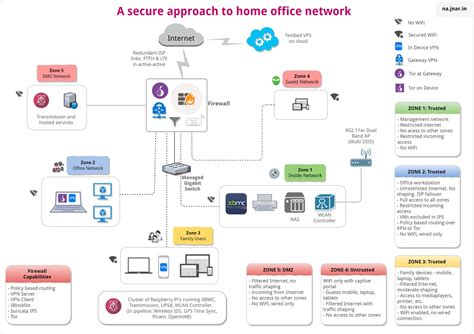 components  secure home office network part ii outscribe