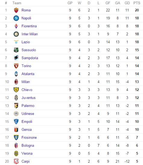 Serie A Table 2015 Results Top Scorers Highlights From