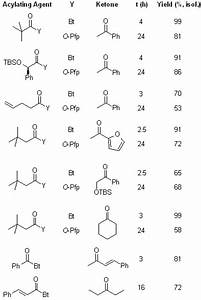 Direct Carbon-Carbon Bond Formation via Soft Enolization ...