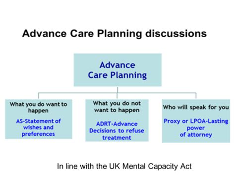 Gold Standard Framework  Advance Care Planning