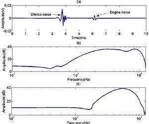 The Measured Sferics Noise  Engine Noise  And Their Power Spectra   A