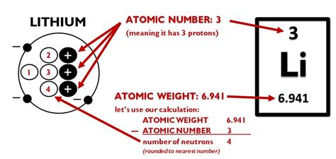 Number Of Protons For Lithium by How To Read The Periodic Table Protons Neutrons And