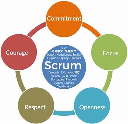 Scrum Values Languages Comprise International Inc
