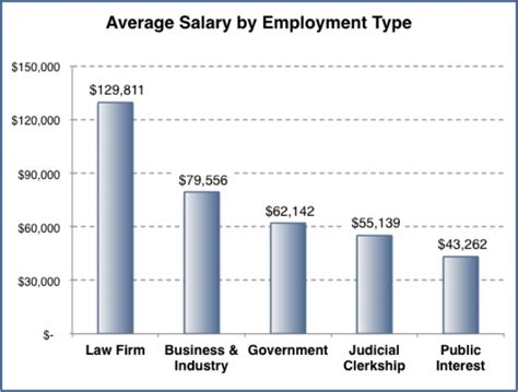 average salary  solicitors  barrister