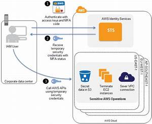 Securing Access To Aws Using Mfa U2013part 2