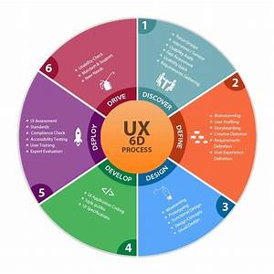 User Experience Process - 6d