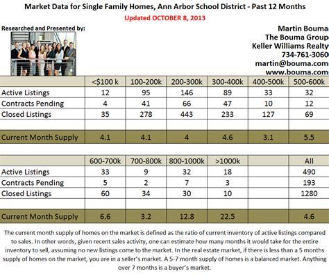 Ann Arbor Real Estate Market Update for September 2013 ...
