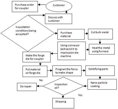 Proces Flow Diagram Component by Figure 9 Current Coupler Manufacturing Process Flow