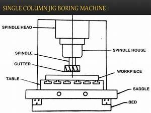 Manufacturing Engineering Iii  Ppt On Jig Boring Machine
