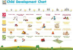 Child Development Chart