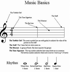 How To Read And Perform Music On The Guitar