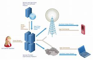 Telecommunications Networks