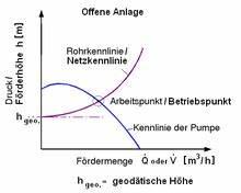 Volumenstrom Berechnen Druck : kreiselpumpe wikipedia ~ Themetempest.com Abrechnung