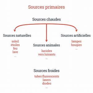 Cours les sources primaires colorimetrie for Couleur chaudes et froides 11 cours les sources primaires colorimetrie