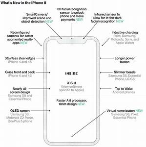 Bloomberg Rounds Up All The New Iphone 8 Features And Who Got There First