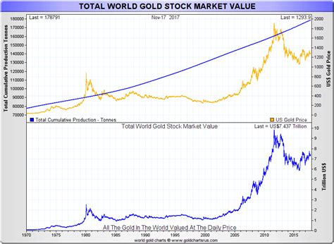 The market cap of a cryptocurrency is calculated by multiplying the number of coins or tokens in existence by its current price. Gold's Stock Value and Bitcoin's Market Cap   GoldBroker.com