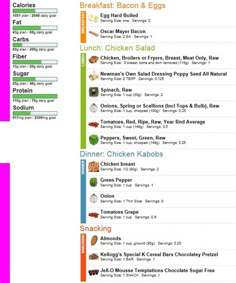 carb indian diet menu high protein   sugar food