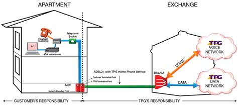 Support Adsl With Home Phone Faqs